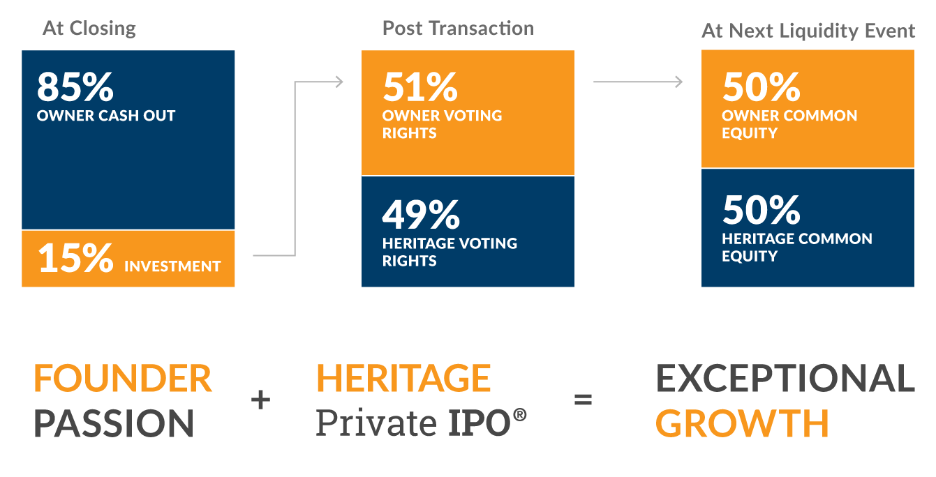 The Private IPO Chart